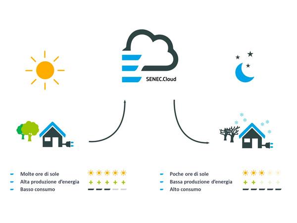 Nuova energia con SENEC.Cloud